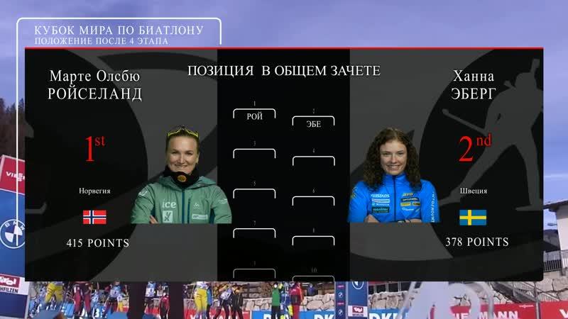 Топ 20 Кубка мира по биатлону 2020 2021 Женщины Графика в стиле Формулы 1