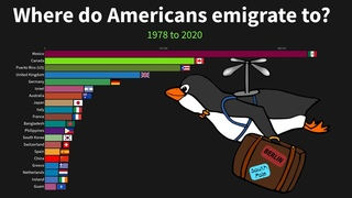 Where do Americans emigrate to?