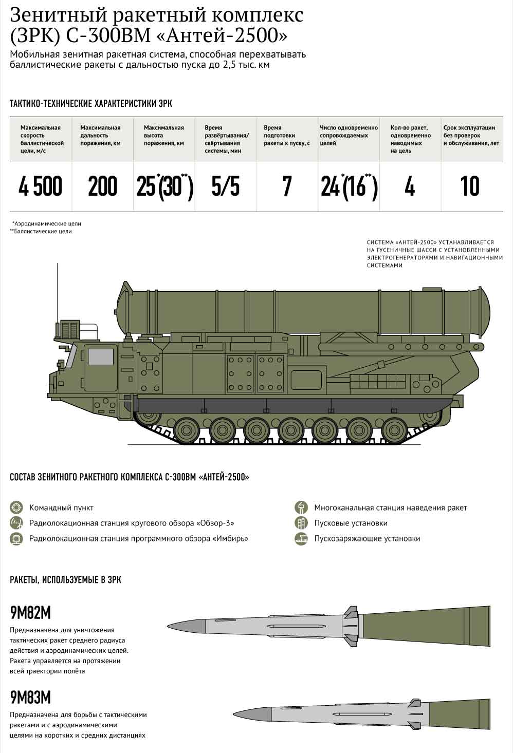 Зенитный комплекс Антей-2500