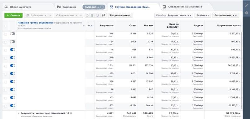 Можете обратить внимание, что клики не из дешевых - от 14 до 32 рублей. Стоимость клика на основном ведении будет ниже, так как тест почти всегда выходит дороже ведения. Так же на скриншоте отчетливо видно, что удалось найти самую выгодную аудиторию, на которую и ушла основная часть бюджета.