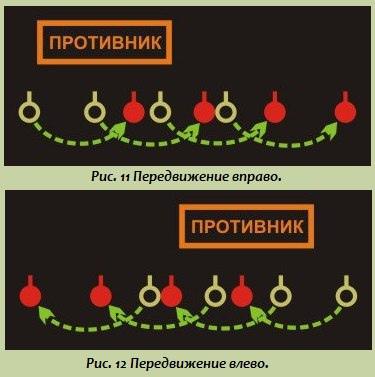 Тактика малых подразделений: Порядок действий бойца при встрече с противником и в критических ситуациях, изображение №5