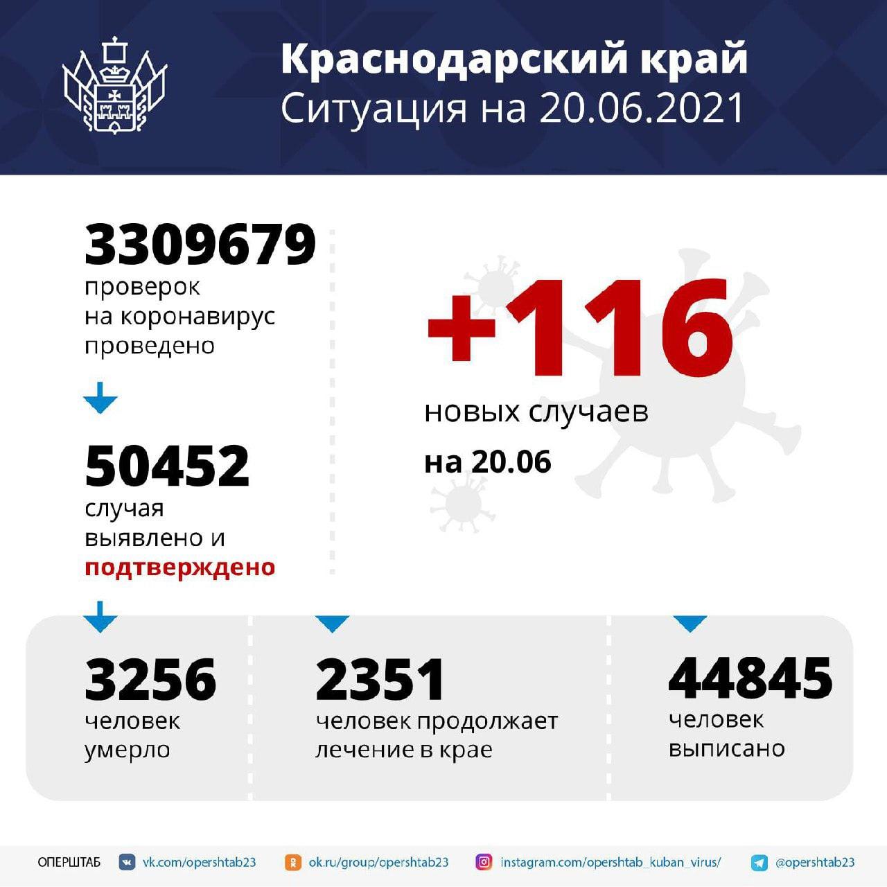 В Краснодарском крае за сутки зарегистрировали 116 случаев...