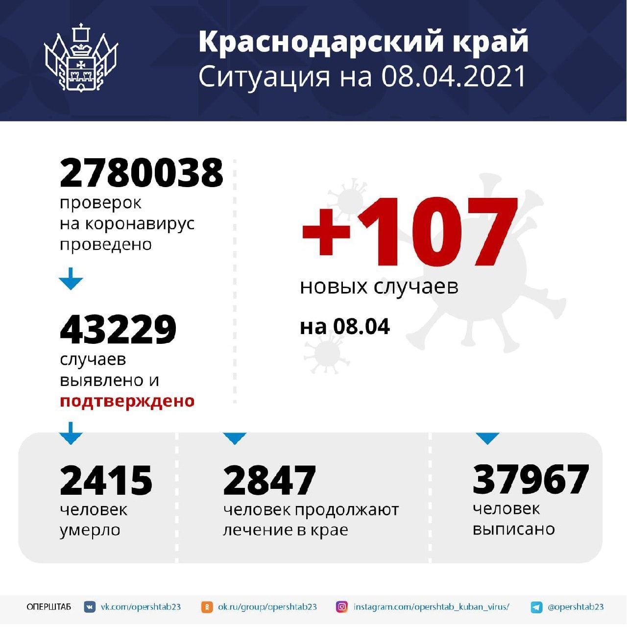 В Краснодарском крае зарегистрировали 107 заболевших COVID-19За последние...