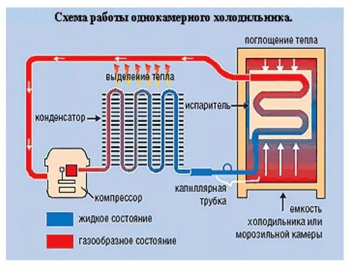 Системы охлаждения в холодильнике: как работают, изображение №1