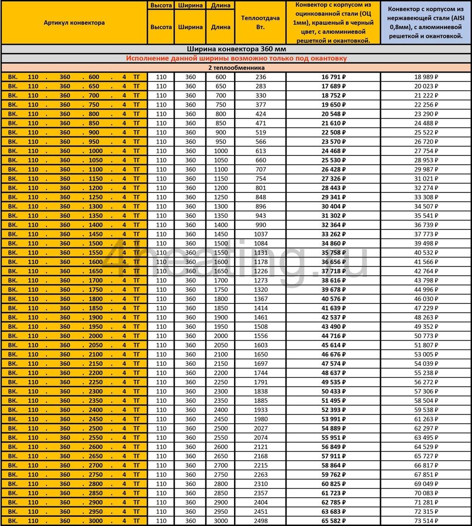 Прайс-лист внутрипольные конвекторы Vitron 110.360
