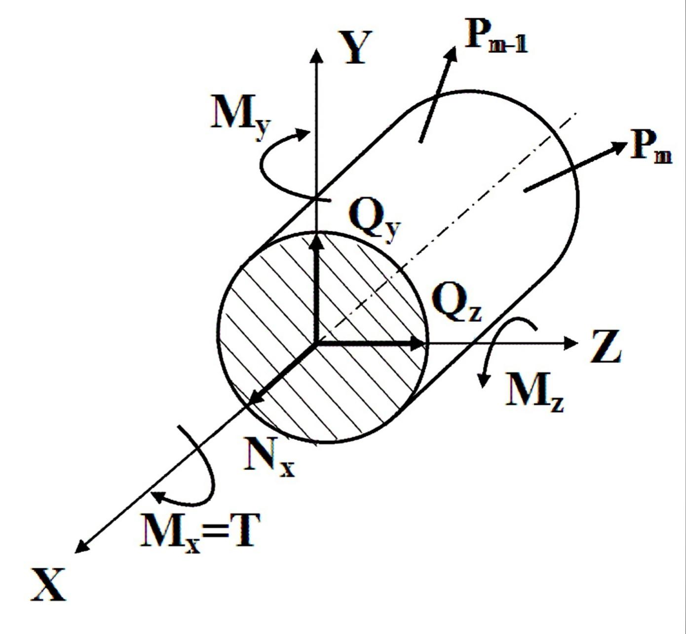 Метод сечений: исследование продольных и поперечных сил в сечении, крутящего и изгибающих моментов. На любое сечение воздействуют силы и моменты. По x продольная сила, по x и z поперечная сила. По x момент работающий на кручение, по x и z момент работающий на изгиб (изгибающий момент).