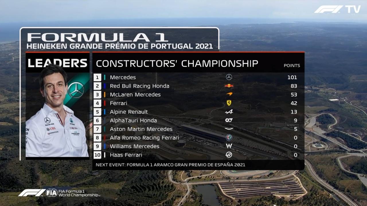 Portuguese Grand Prix results