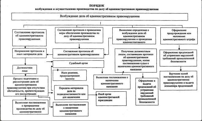 Как избежать наказания за административное правонарушение?, изображение №1