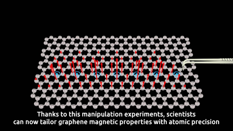 Hydrogen makes graphene magnetic